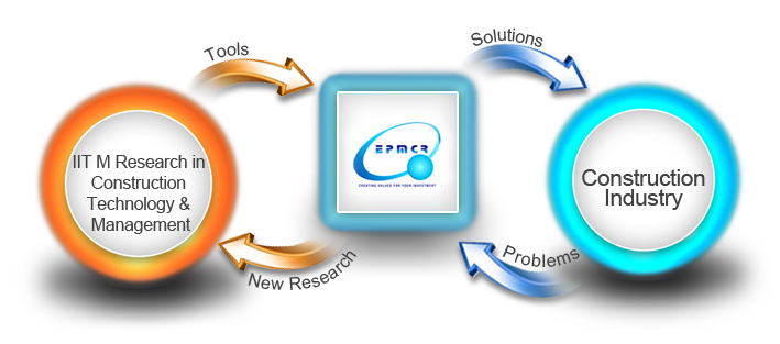 management information system in construction industry The implementation of a management information system for a  in the  construction industry, information system (is) adoption and the issues.